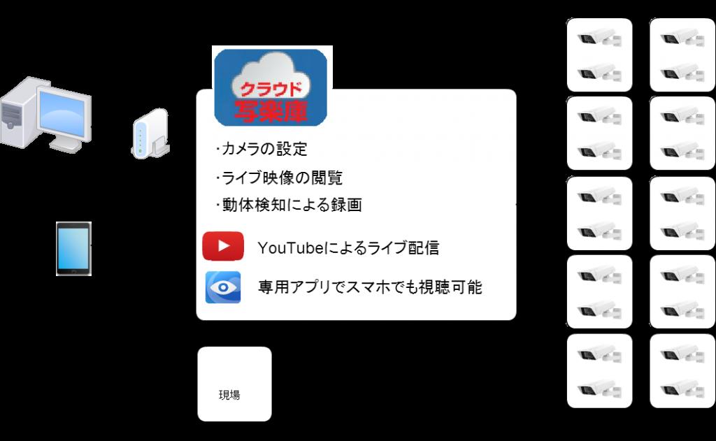 工事現場における設置例<