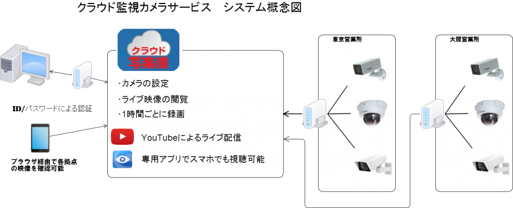 クラウド監視カメラサービス システム概念図